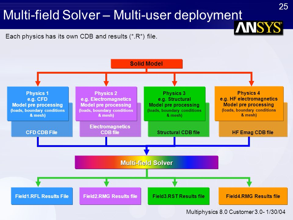 Multi-field Solver – Multi-user deployment