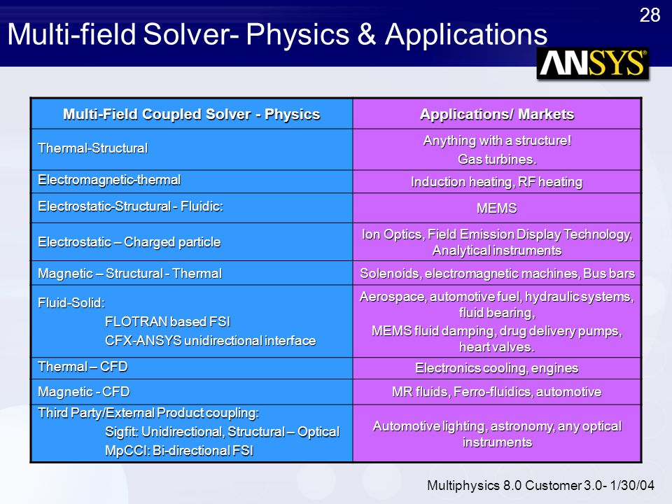 Multi-field Solver- Physics & Applications