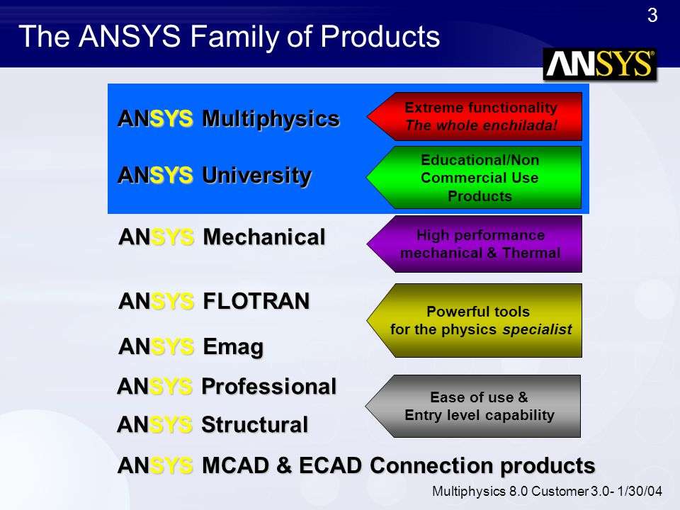 The ANSYS Family of Products