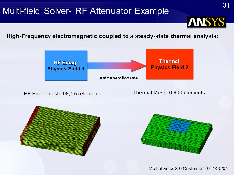 Multi-field Solver- RF Attenuator Example