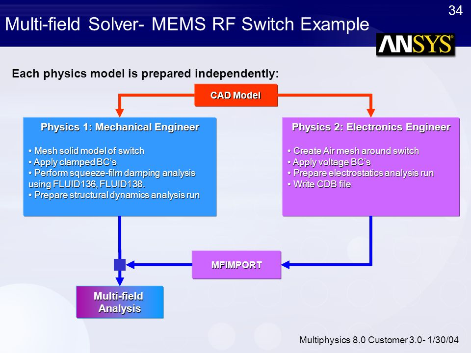 Multi-field Solver- MEMS RF Switch Example