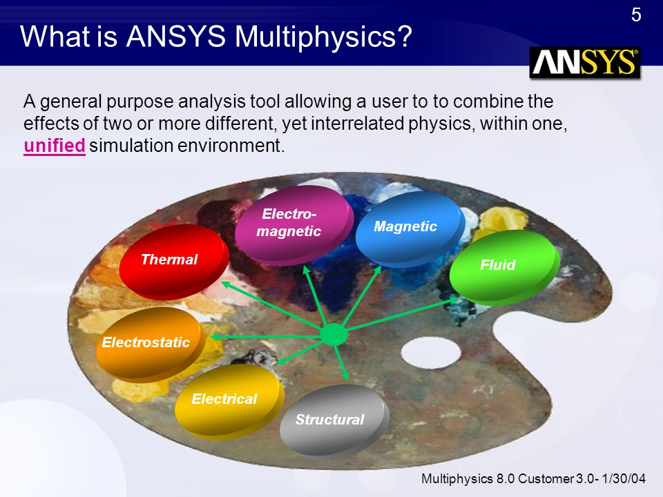 What is ANSYS Multiphysics