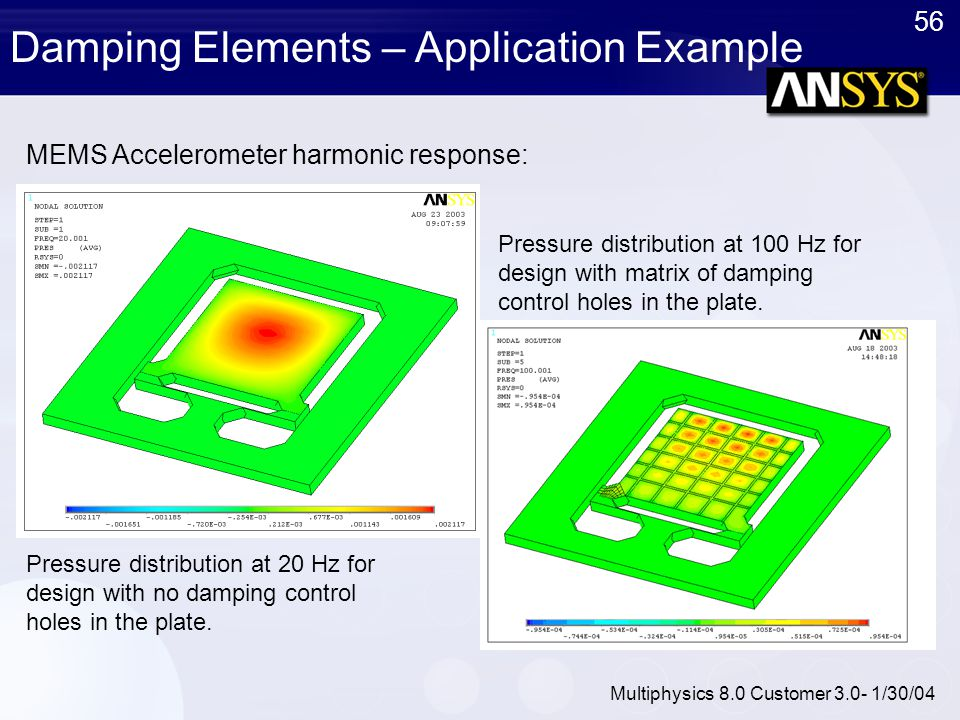 Damping Elements – Application Example