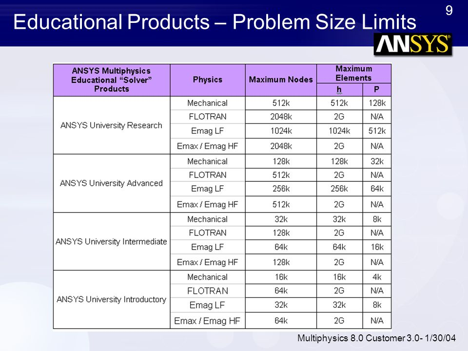 Educational Products – Problem Size Limits