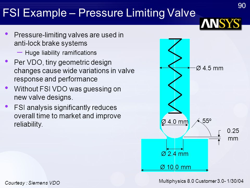FSI Example – Pressure Limiting Valve