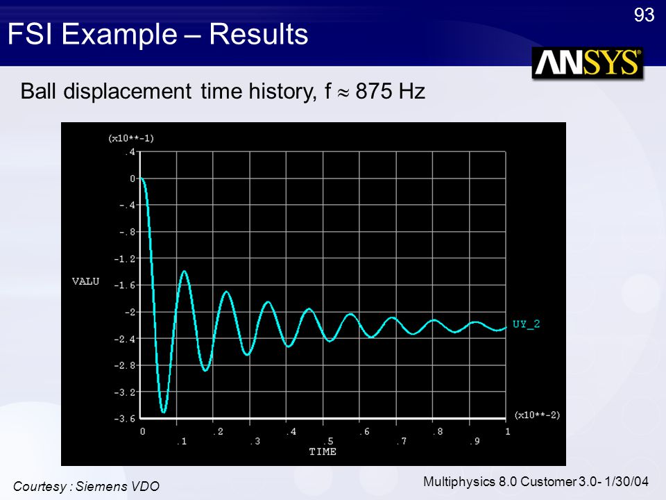 Ball displacement time history, f  875 Hz