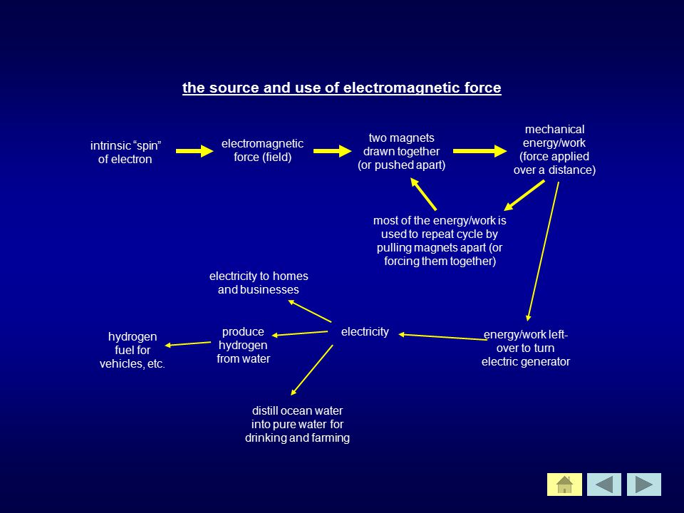 the source and use of electromagnetic force