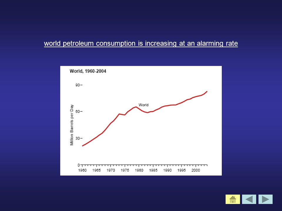 world petroleum consumption is increasing at an alarming rate