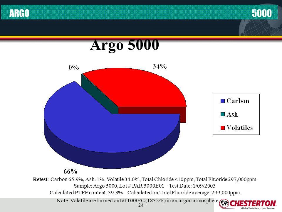 ARGO 5000. Argo 5000.