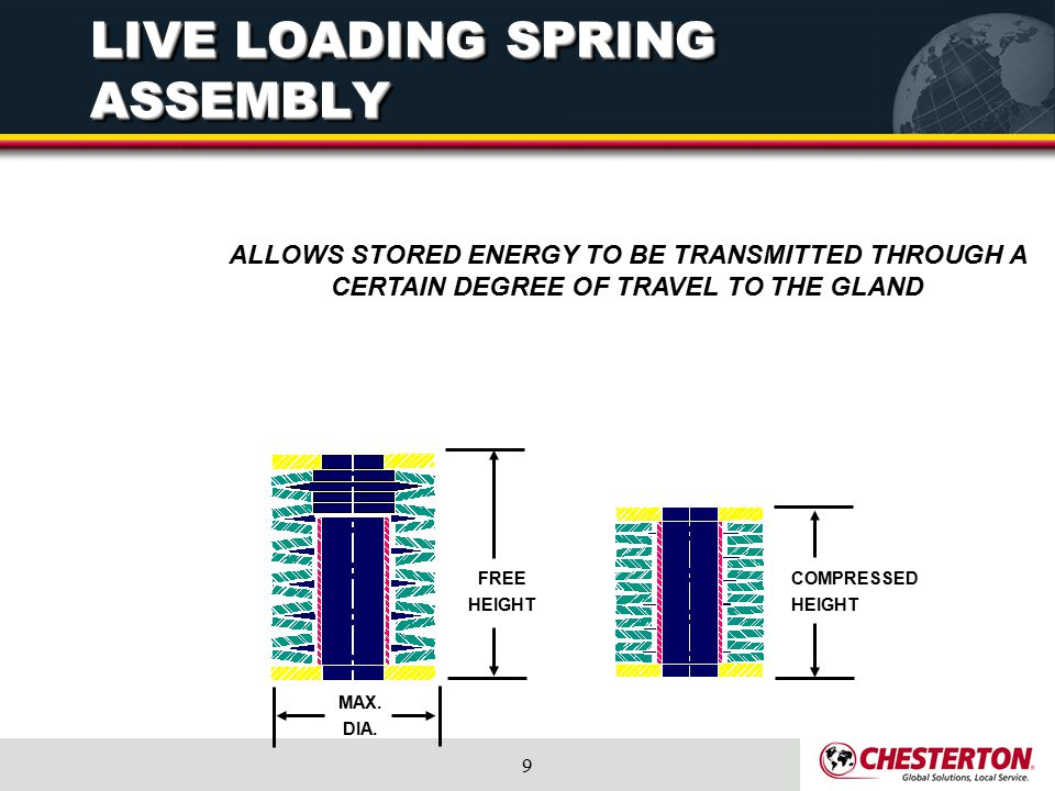 LIVE LOADING SPRING ASSEMBLY
