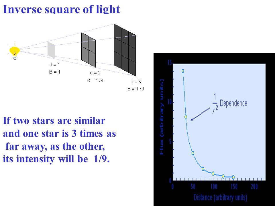 Inverse square of light