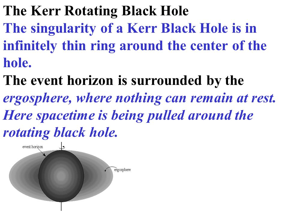 The Kerr Rotating Black Hole The singularity of a Kerr Black Hole is in infinitely thin ring around the center of the hole.