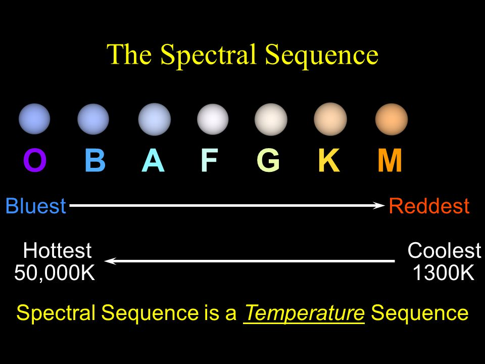O B A F G K M L The Spectral Sequence Bluest Reddest Hottest Coolest