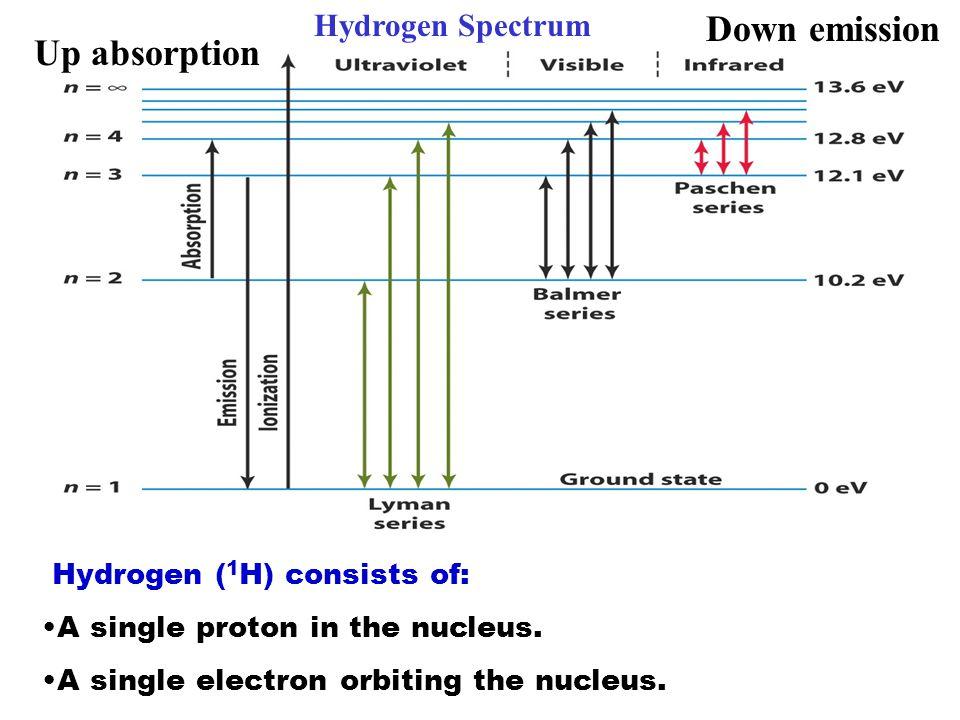 Down emission Up absorption Hydrogen Spectrum