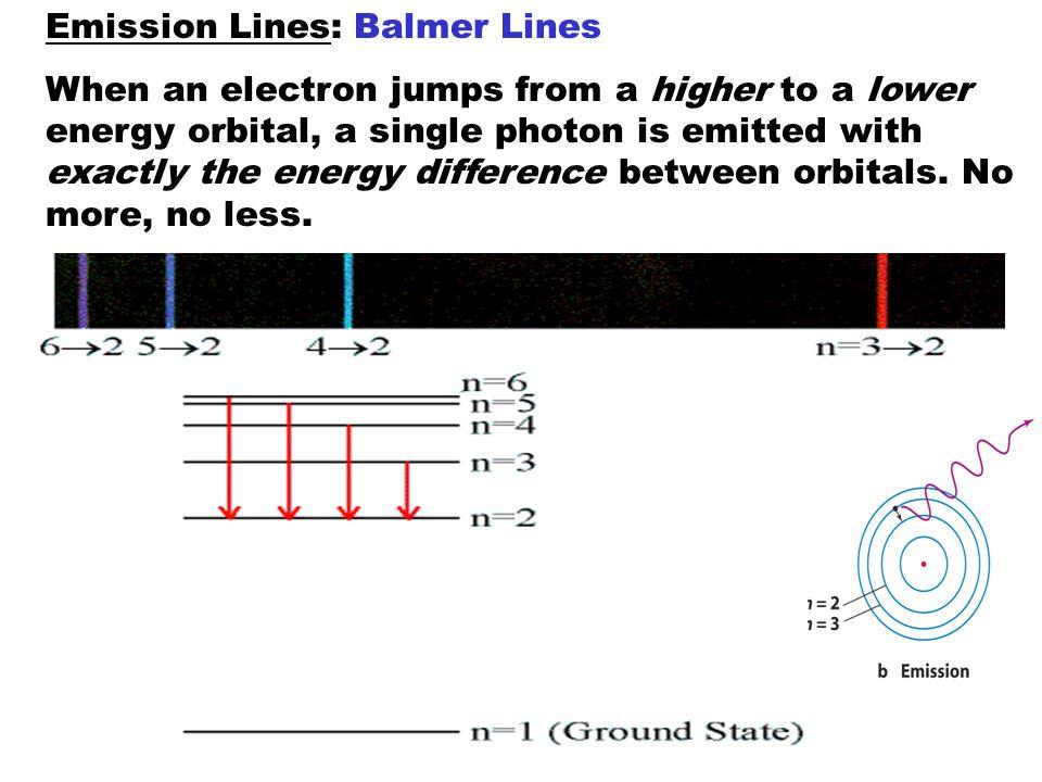 Emission Lines: Balmer Lines
