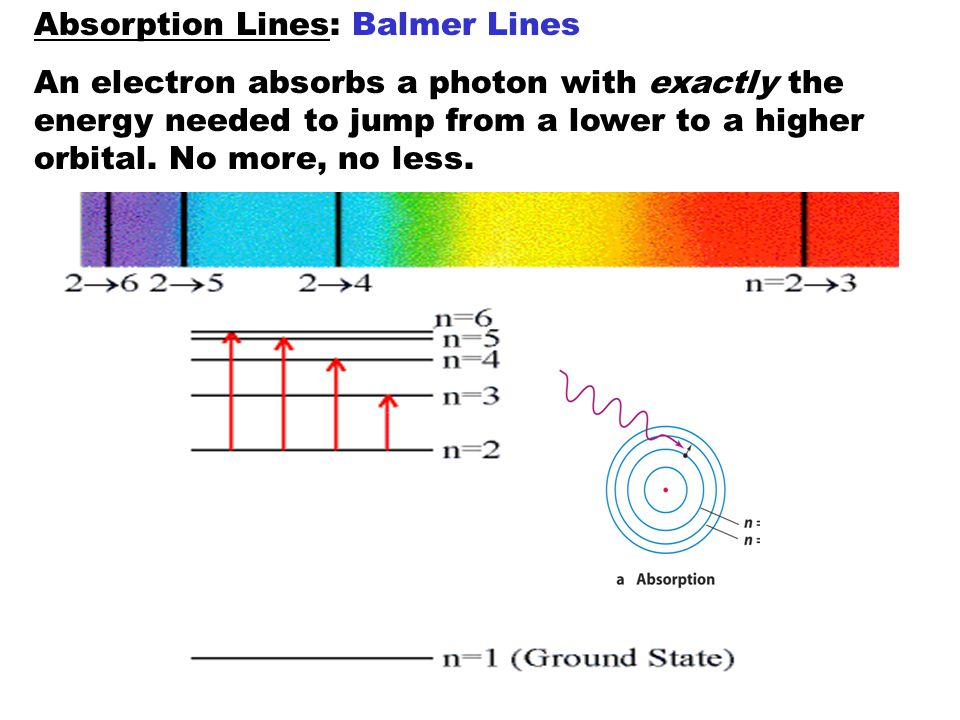 Absorption Lines: Balmer Lines