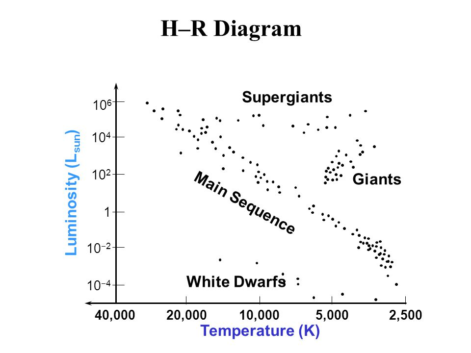 H–R Diagram Supergiants Luminosity (Lsun) Giants Main Sequence