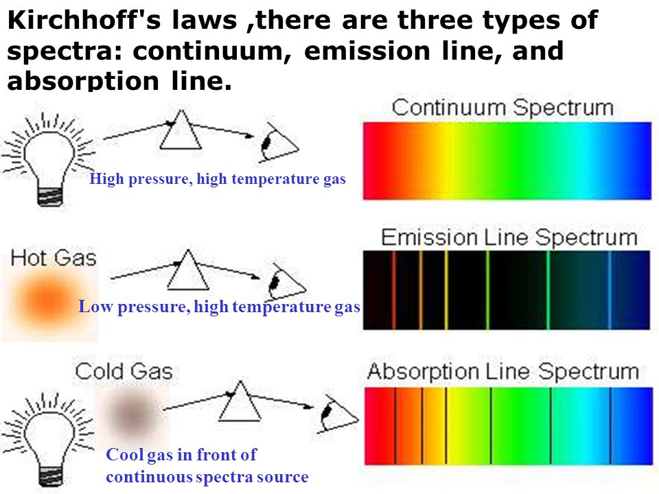 Kirchhoff s laws ,there are three types of spectra: continuum, emission line, and absorption line.