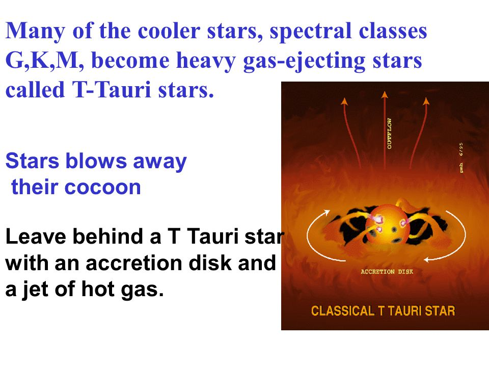 Many of the cooler stars, spectral classes G,K,M, become heavy gas-ejecting stars called T-Tauri stars.