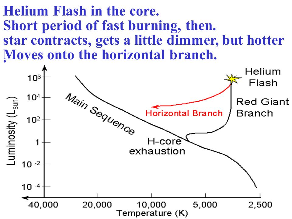 Helium Flash in the core.
