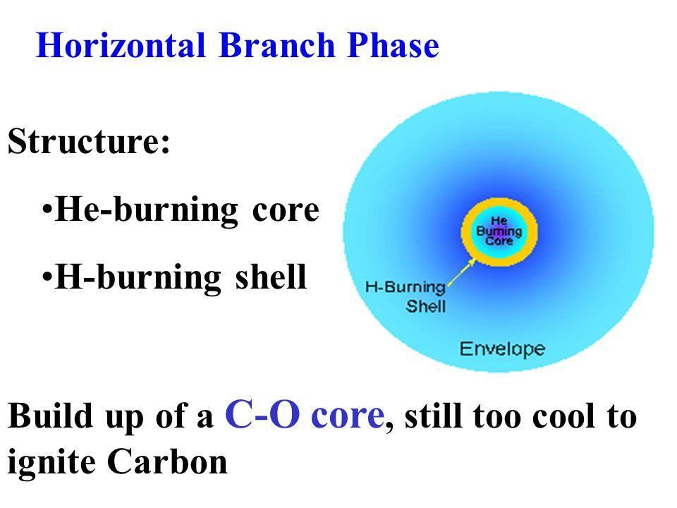 Horizontal Branch Phase