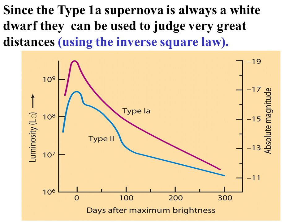 Since the Type 1a supernova is always a white dwarf they can be used to judge very great distances (using the inverse square law).