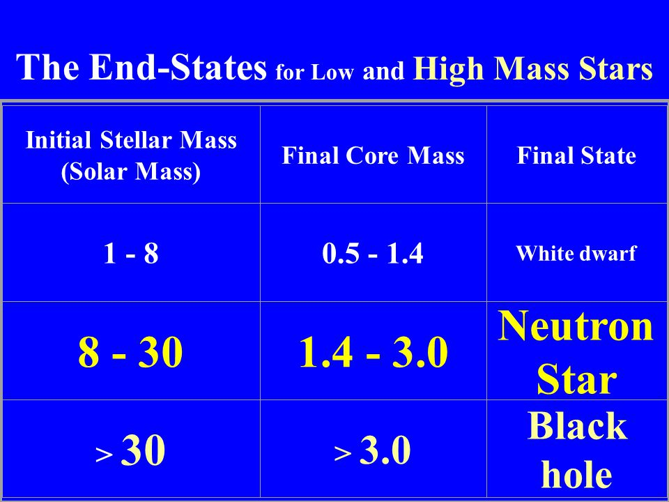 The End-States for Low and High Mass Stars