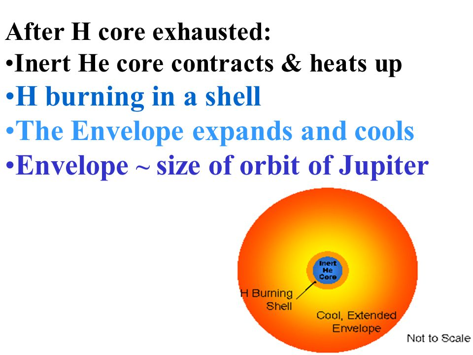 The Envelope expands and cools Envelope ~ size of orbit of Jupiter