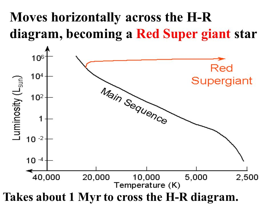 Moves horizontally across the H-R diagram, becoming a Red Super giant star
