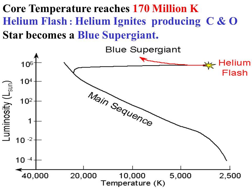 Core Temperature reaches 170 Million K