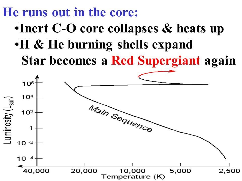 Inert C-O core collapses & heats up H & He burning shells expand