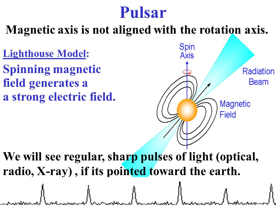 Pulsar Magnetic axis is not aligned with the rotation axis.