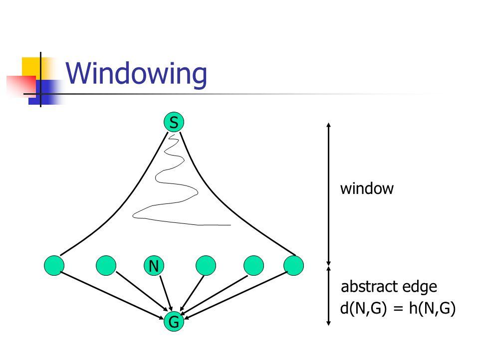 Windowing S window N abstract edge d(N,G) = h(N,G) G