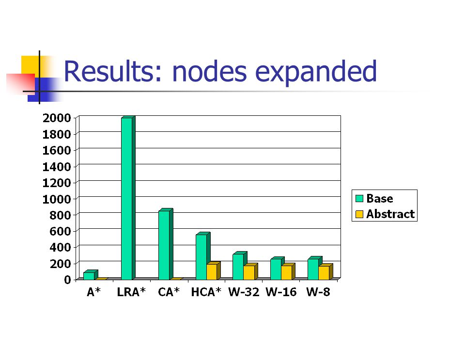 Results: nodes expanded