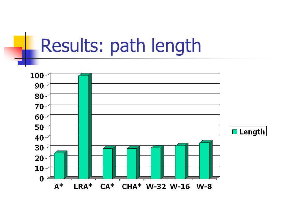 Results: path length