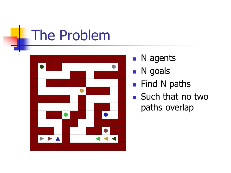 The Problem N agents N goals Find N paths