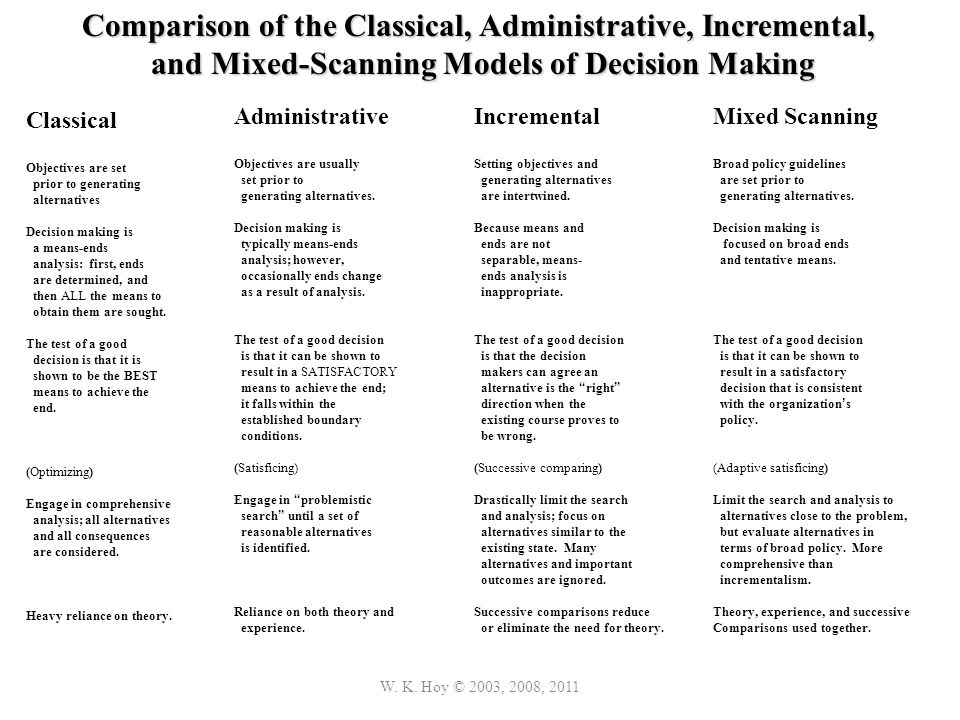 Comparison of the Classical, Administrative, Incremental,