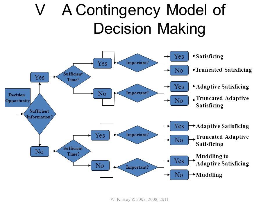V A Contingency Model of Decision Making