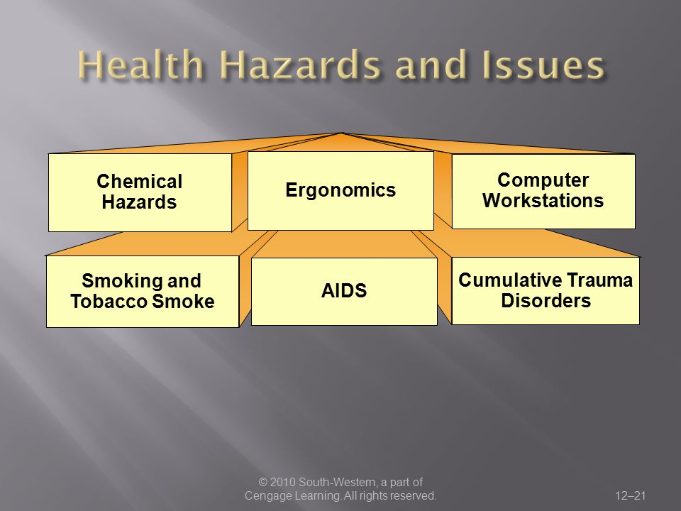 Health Hazards and Issues