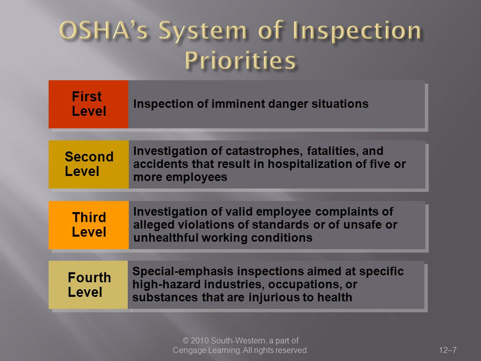 OSHA's System of Inspection Priorities