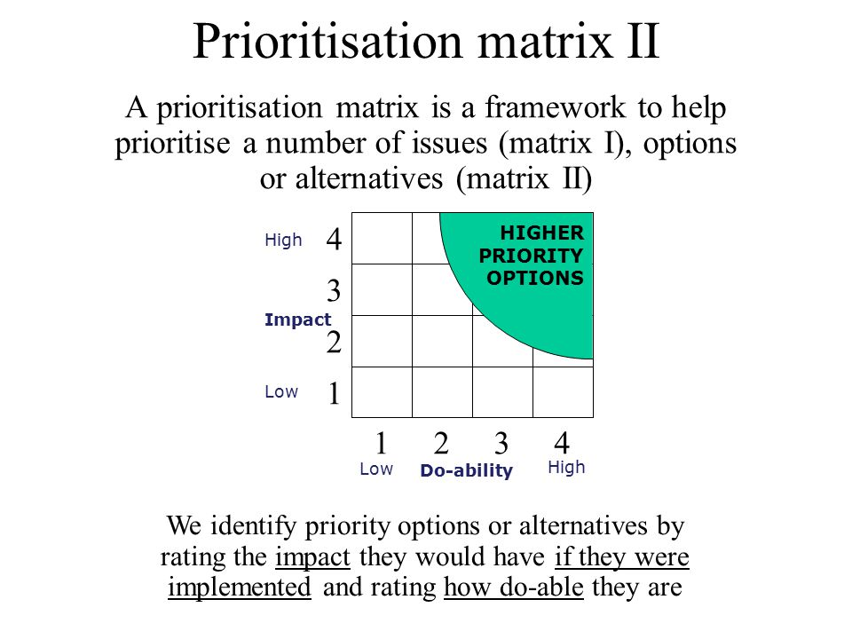 Prioritisation matrix II