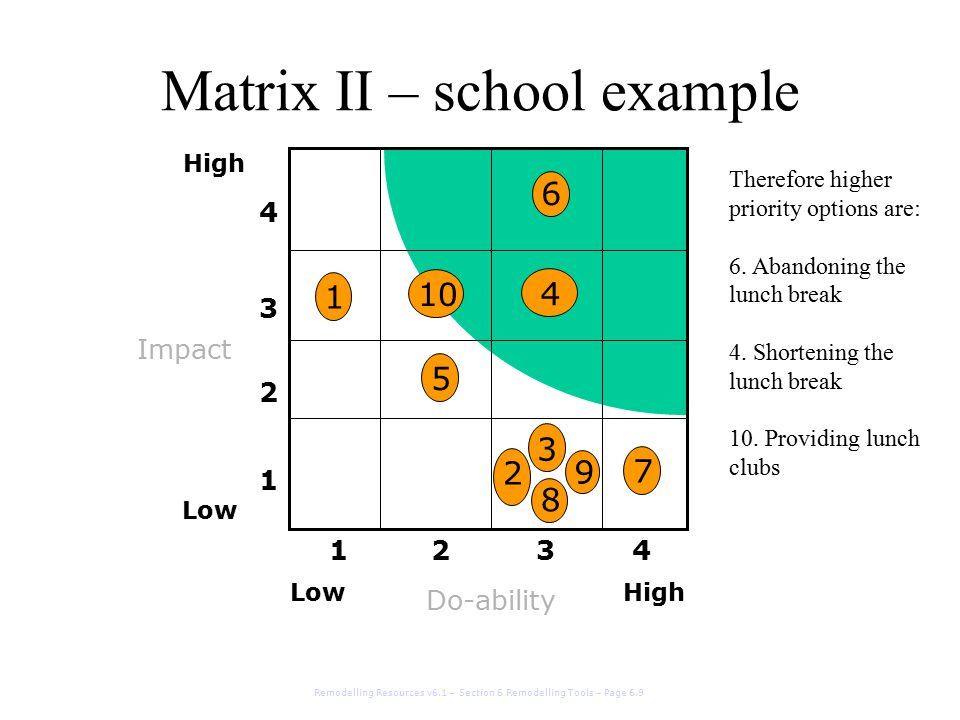 Matrix II – school example