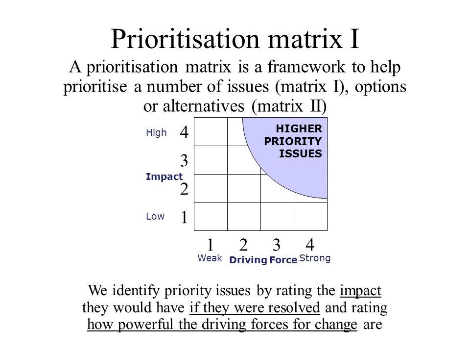 Prioritisation matrix I