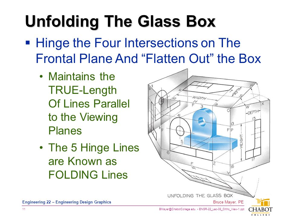 Unfolding The Glass Box