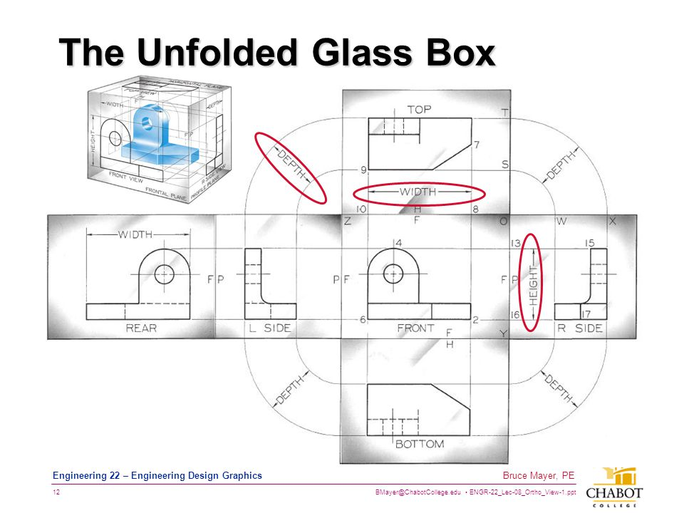 The Unfolded Glass Box