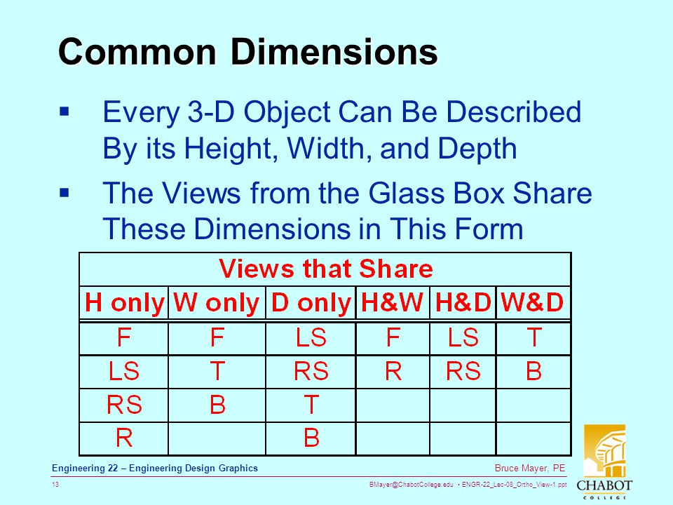 Common Dimensions Every 3-D Object Can Be Described By its Height, Width, and Depth.