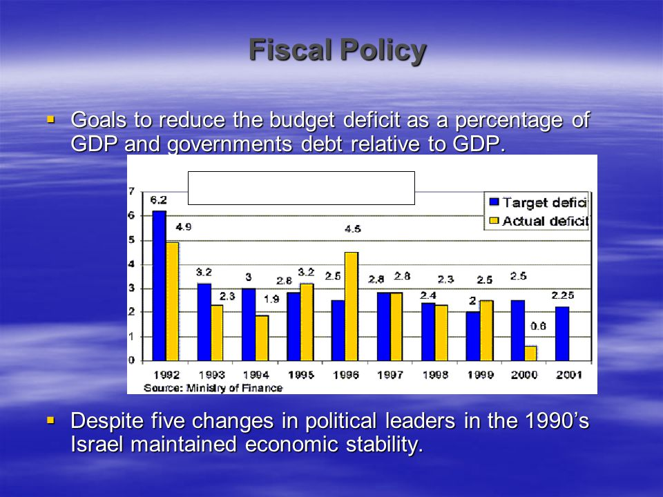 Before 1996 Domestic Deficit after Total