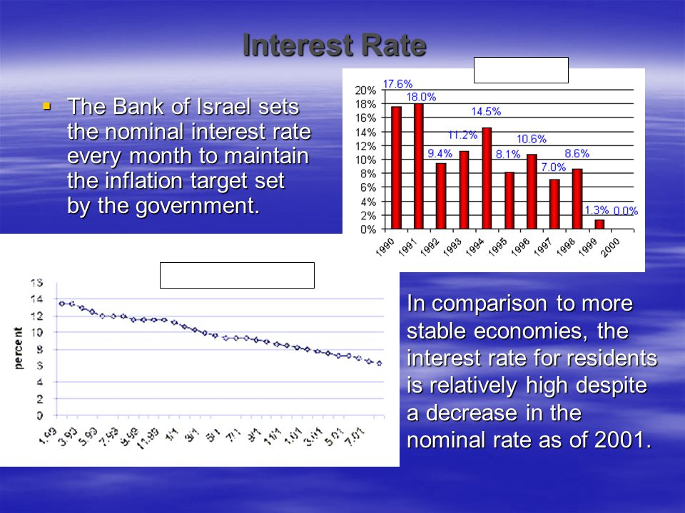 Interest Rate Inflation Rate. The Bank of Israel sets the nominal interest rate every month to maintain the inflation target set by the government.