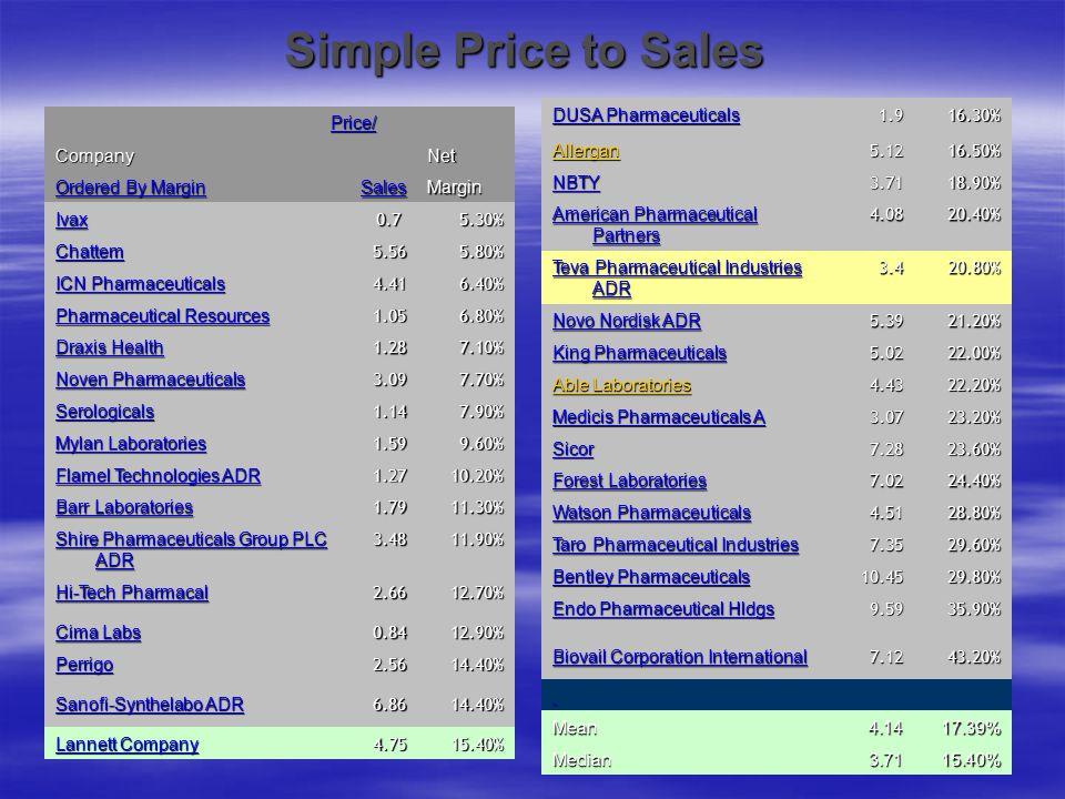 Simple Price to Sales DUSA Pharmaceuticals 1.9 16.30% Allergan 5.12