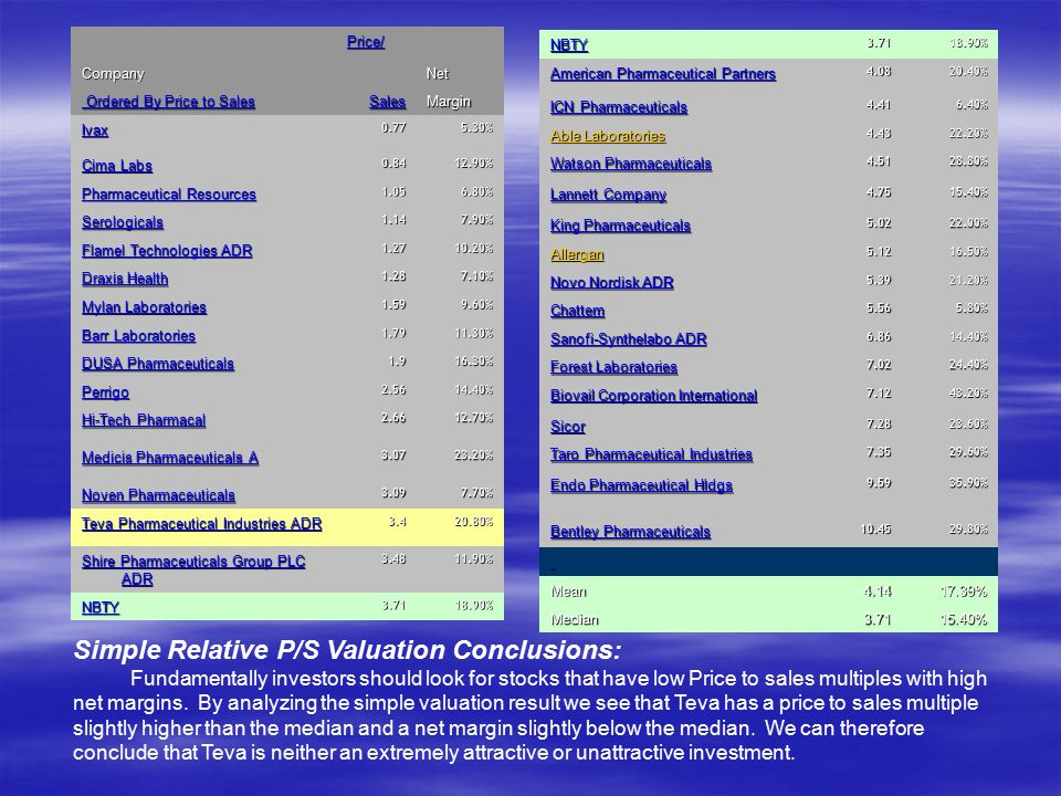 Simple Relative P/S Valuation Conclusions: